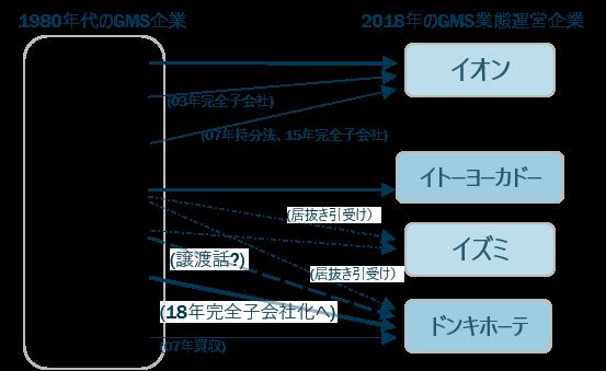 GMS企業の比較(1980年代と2018年)